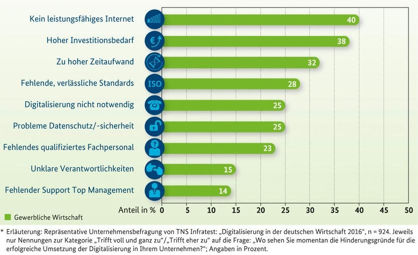bmwi digitales kompetenzzentrum handwerk umfrage 2016