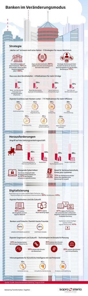 sopra steria banken digitale geschaeftsmodelle studie infografik