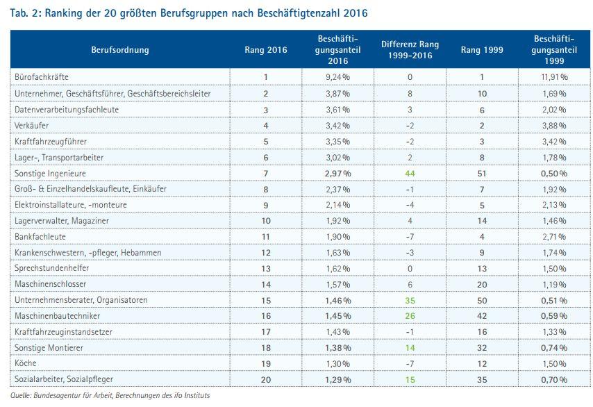 bayerische wirtschaft ranking berufe 2016