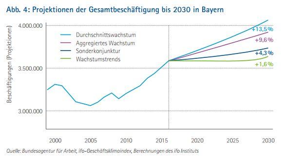 bayerische wirtschaft zukunft arbeit bis 2030