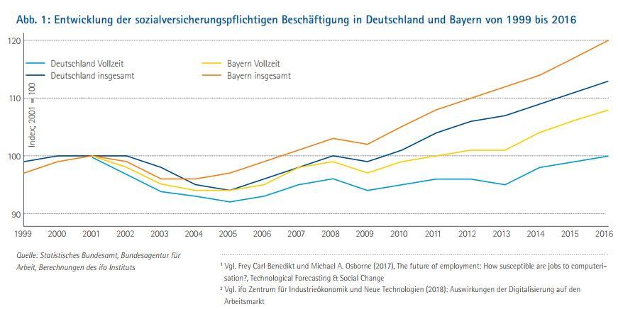 wirtschaft bayern beschaeftigung zukunft 2030 grafik
