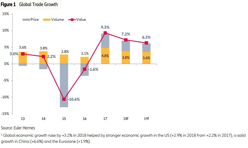 euler hermes wirtschaft trend global wachstum chart