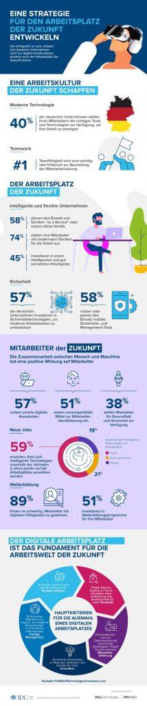 dells tudie arbeitsplatz der zukunft future of work