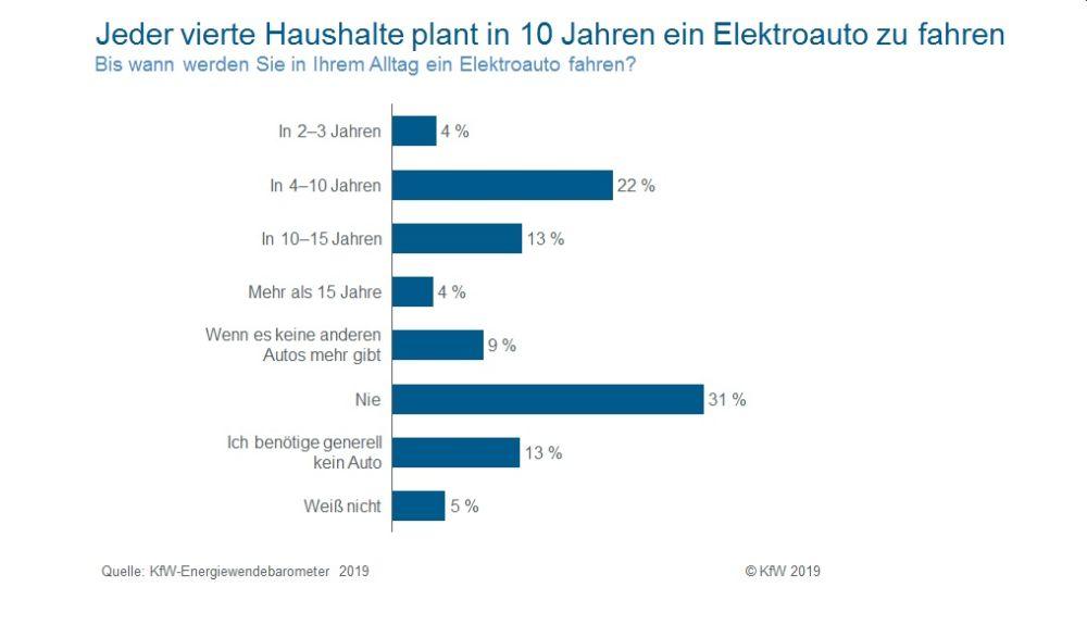 kfw energiewende grafik elektroautos 2030