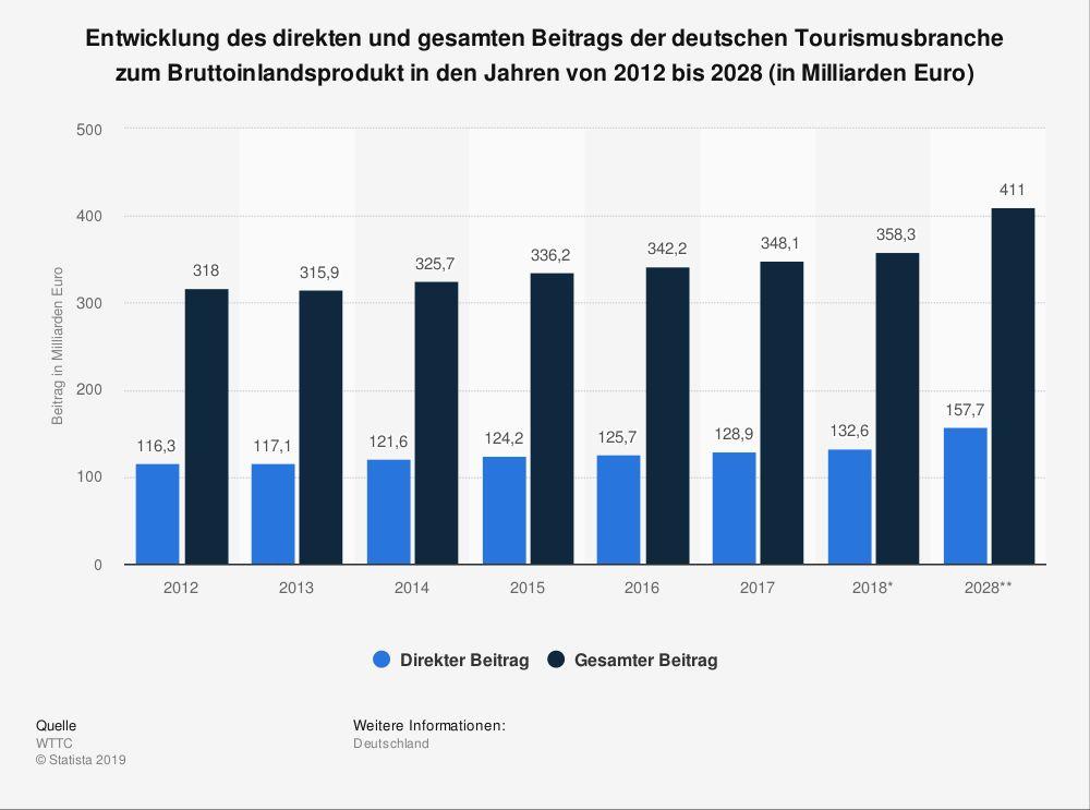 destination trends statistik deutsche tourismusbranche bruttoinlandsprodukt