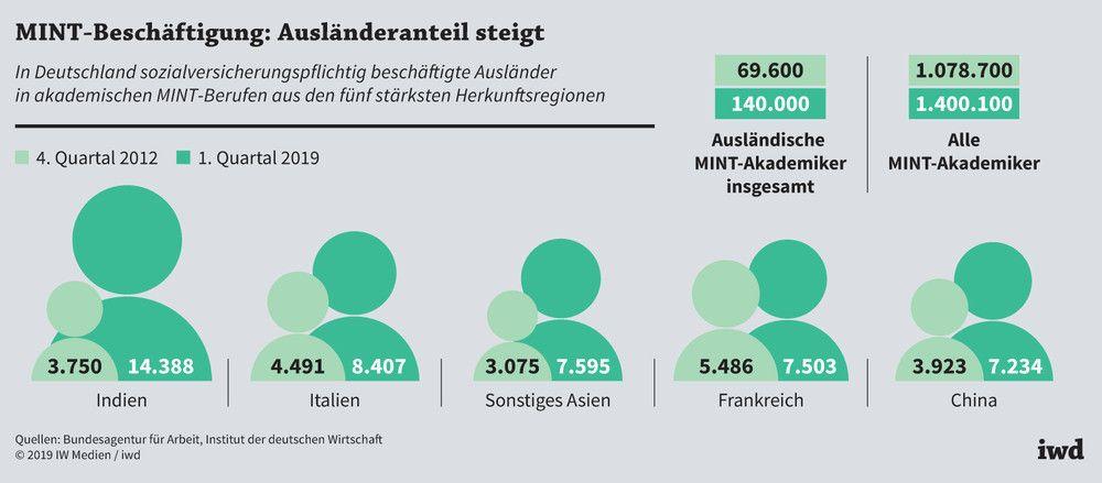 MINT-Beschäftigung: Ausländeranteil steigt