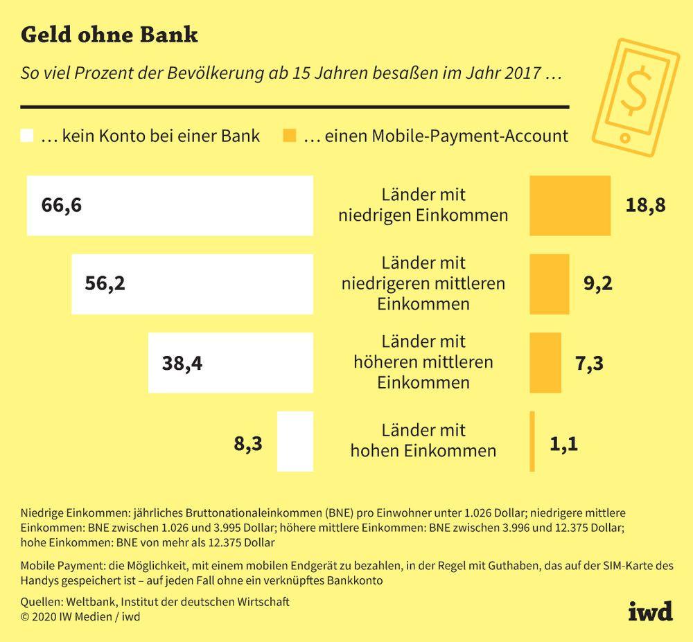 Digitale Währungen Mobile Payment Account vs. Bankkonto