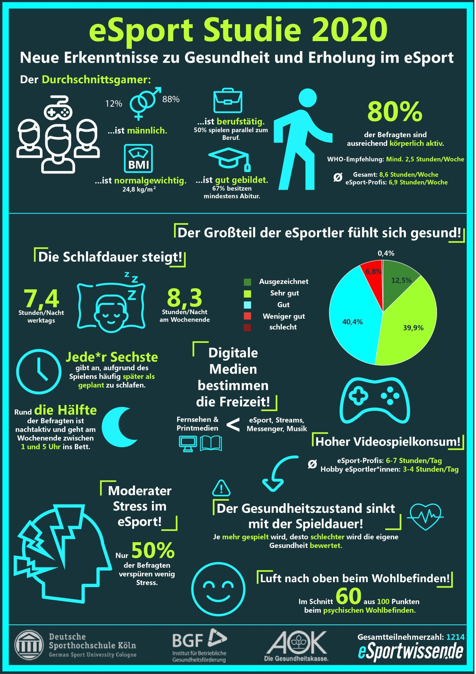 eSport Gamer Sudie der Sporthochschule Köln Infografik